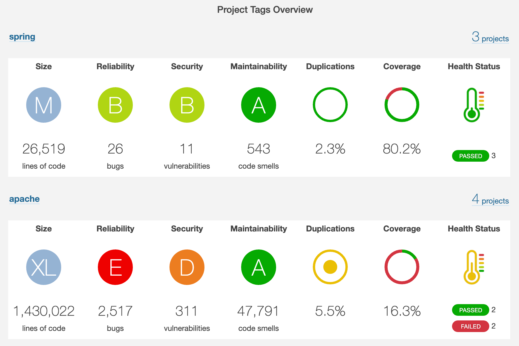 SonarQube Portfolio project tags page