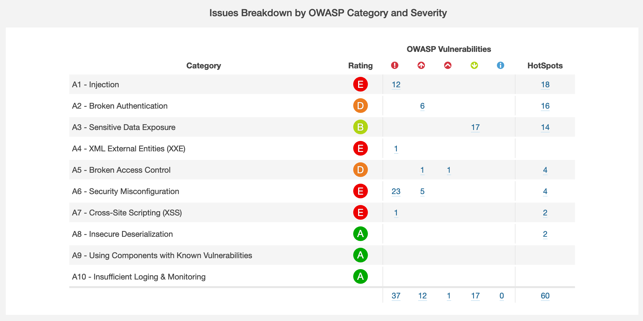 sonarqube security assessment categories
