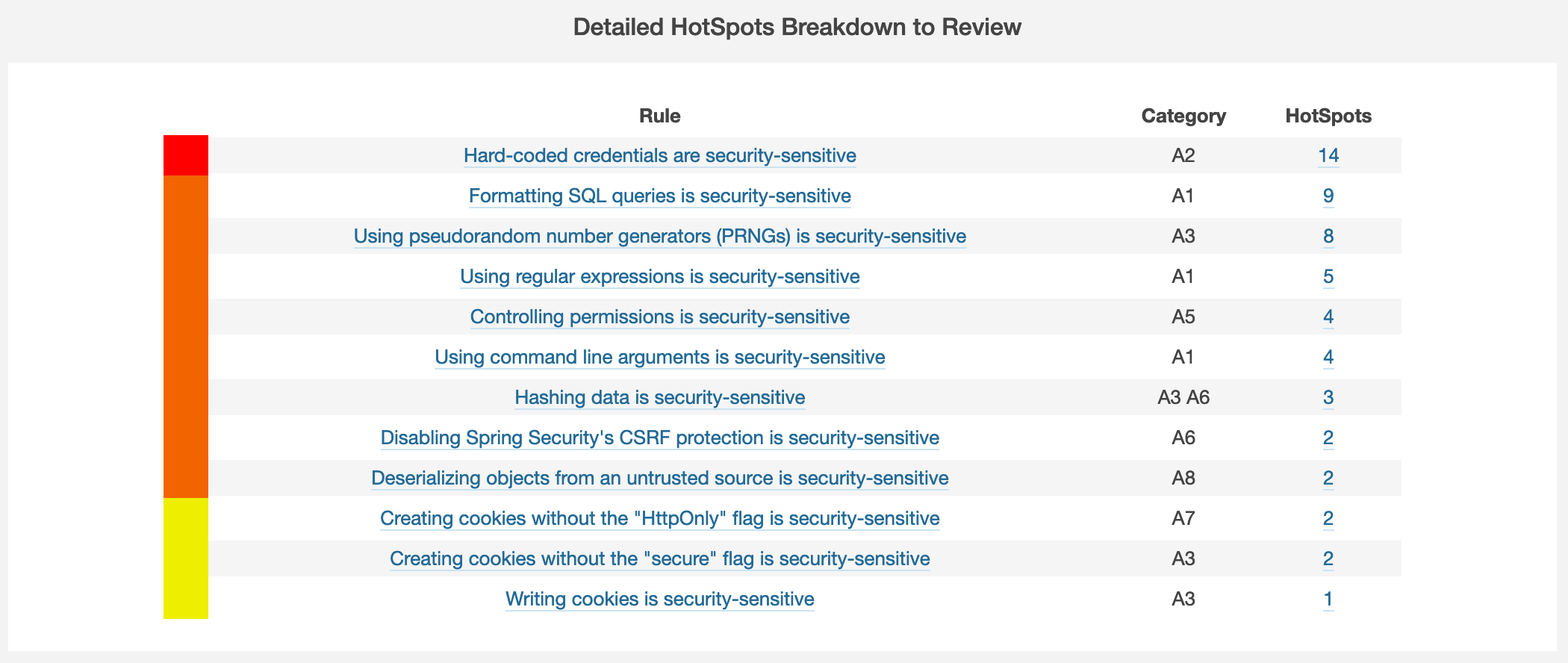 sonarqube security assessment hotspots