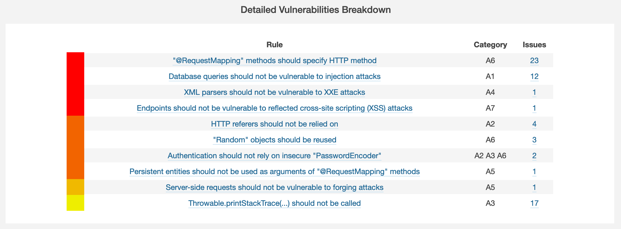 sonarqube security assessment vulnerabilities