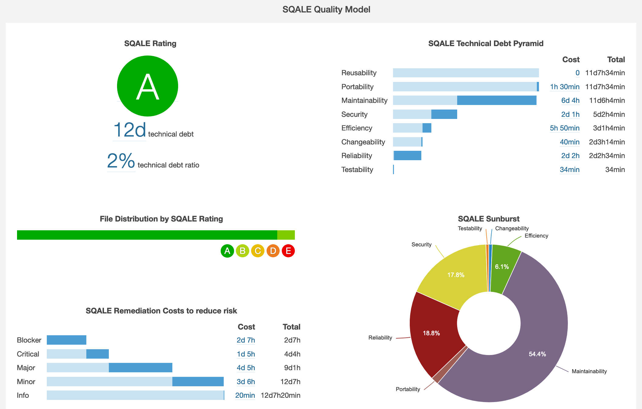 sonarqube sqale report dashboard